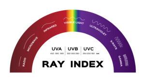 Graphic of the UVC Light Spectrum