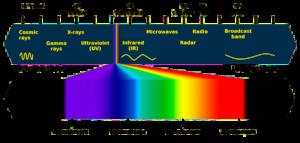 Graphic of the UV Light Spectrum